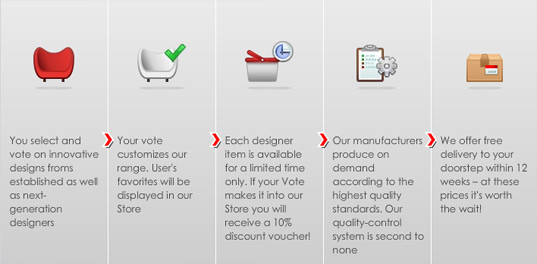 eco design, sustainable design, green design, green furniture, sustainable furniture, eco furniture, fashion4home, green supply chain, eco supply chain, customer voting