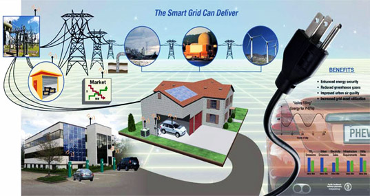 sustainable design, green design, smart meter, home energy monitoring, energy efficiency, sustainable building, green building, smart grid, power meters