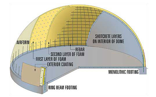 Exceptionnel HURRICANE RESISTANT HOUSING: Monolithic Domes. Architecture