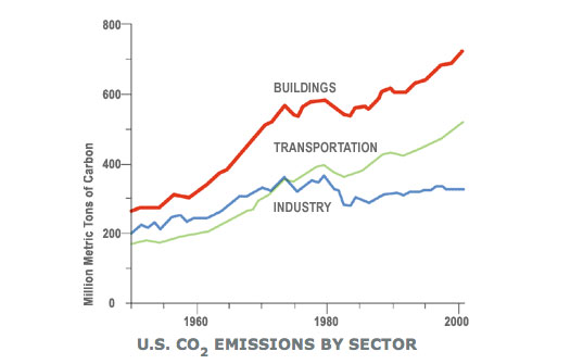 Ed Mazria, Graph of Carbon Emissions, Architecture 2030, AIA, Sustainable Architecture, Green Architecture, Environmental Architecture, Eco-friendly architecture, Energy Savings Buildings, Albuquerque, NM, Rio Grande Botanical Garden