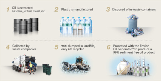 sustainable design, green design, plastic fuel, energy, renewable, recycled materials, power, envion, waste, oil