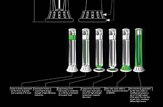 Greener Gadgets, Gravia, NYC, Core77, Kinetic Energy Lamp, Gravity Lamp, Gravia gravity lamp, Gravia Kinetic Lamp, kinetic energy, LED, lighting, design competition, Clay Moulton, conceptual design