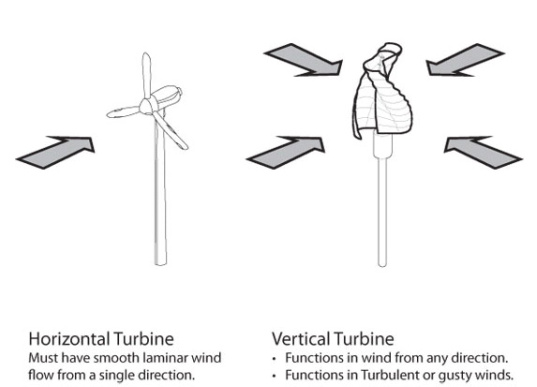 Things You Must Consider When Designing A Container House: Helix Wind Turbines Power Cell Phone Towers In US, Africa