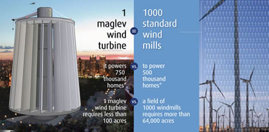 Maglev, wind turbine, chinese wind power, wind power, wind turbine china, big wind turbine, magnetic levitation wind turbine, magnetic wind power, levitation wind power