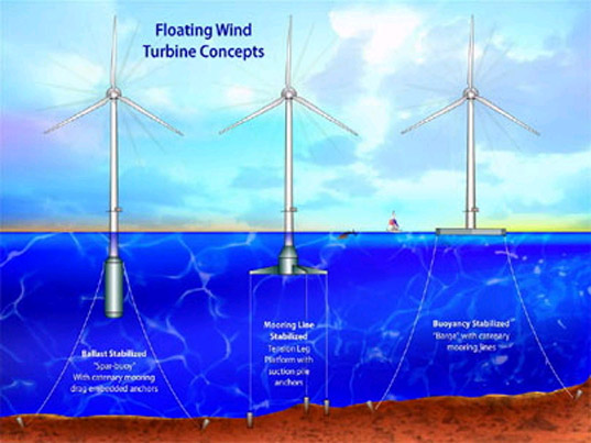 Floating Wind Turbines In The North Sea