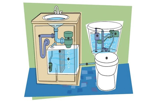 Easy Diy Greywater Recycling System Sloan Aqus