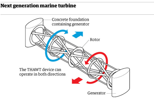 underwater turbine, marine turbine, renewable energy, tidal energy, clean energy, transverse horizontal axis water turbine, thwat, tidal currents energy, ocean energy, sea energy