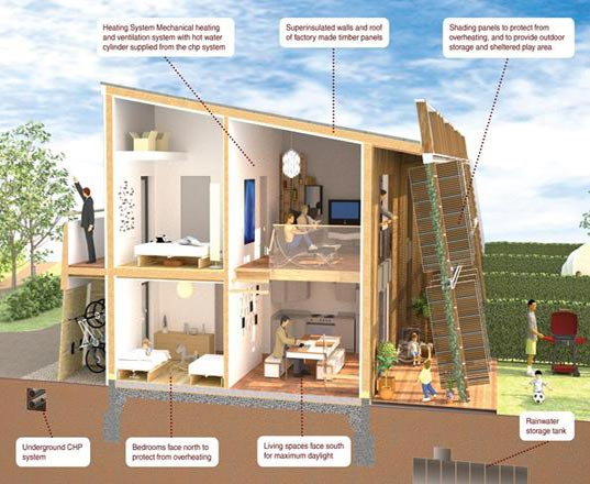 Largest Eco-Village in the UK Will Boast Zero Carbon Homes on off-grid home plans, heritage home plans, zero energy home plans, net zero home plans, sustainable home plans,