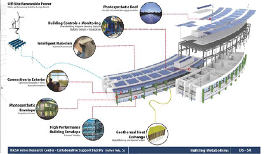 Nasa base is most sustainable federal building project in for Sustainable building design