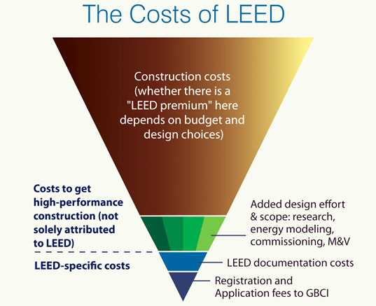 Report reveals the cost of leed certification inhabitat for What is leed