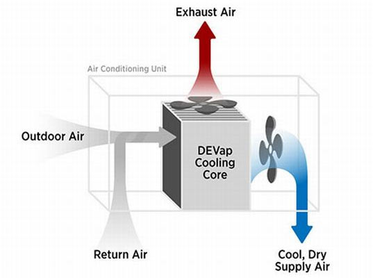 Researchers Develop 90 More Efficient Air Conditioning
