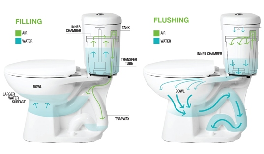 super low flush toilet, epa toilet water standard, .08 gallon tiolet, water reducing toilet, lowest water usage toilet, sustainable design, green building, materials