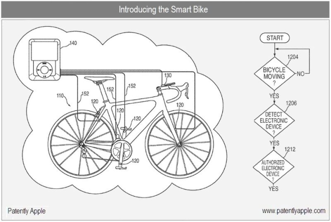 apple, apple smart bike, bikes, green bikes, smart bicycles