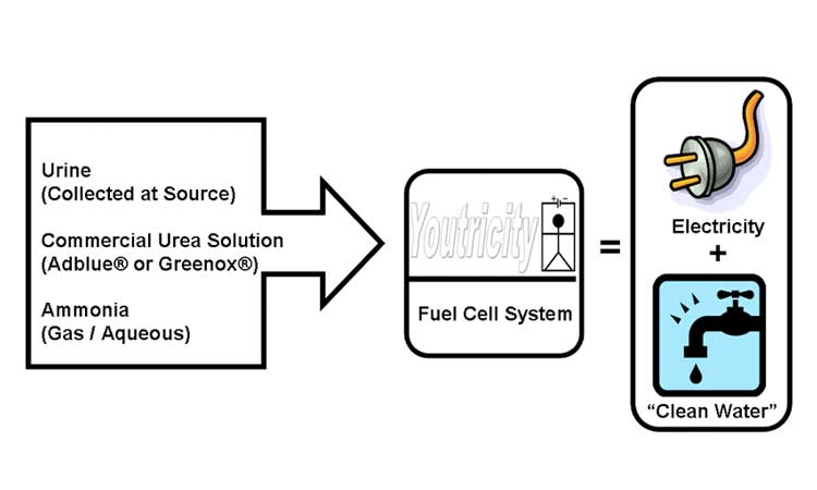 hydrogen fuel cell, urea fuel cell, inexpensive fuel cell, why are fuel cells so expensive, hydrogen fuel, hydrogen car, fuel cell vehicle, fuel cell submarine, youtricity, new fuel cell technology, fuel cell technology