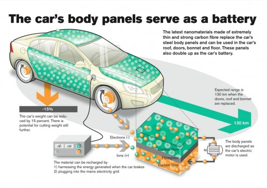 body panels, panel batteries, tomorrows volvo car, volvo, volvo car panel batteries, volvo panels, volvo rechargable battery, volvo battery chassis