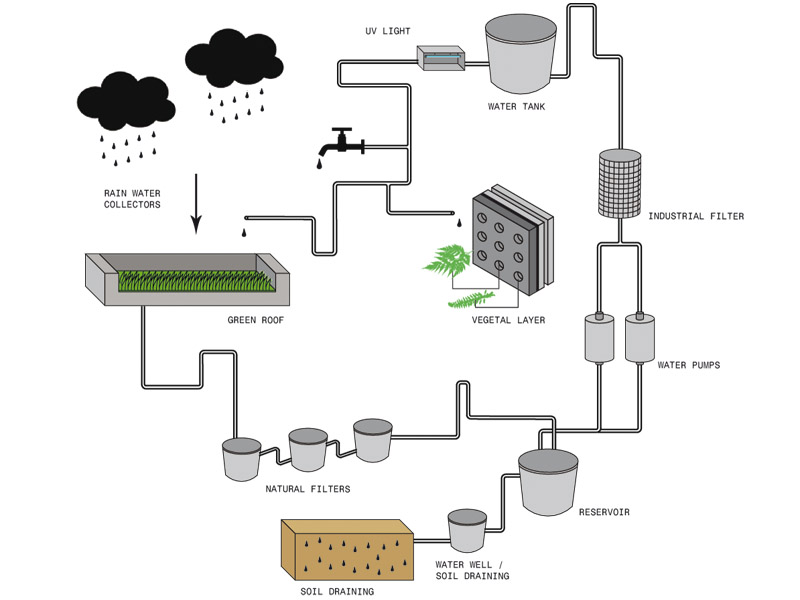 Living Water Recycling Building Wrapped In A Network Of