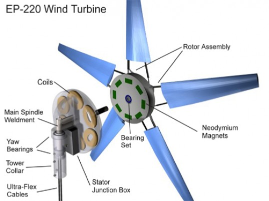 electric pinwheels, domestic wind turbine, polymer wind turbies, electric pinwheel turbine blades, wind turbies blades, wind power