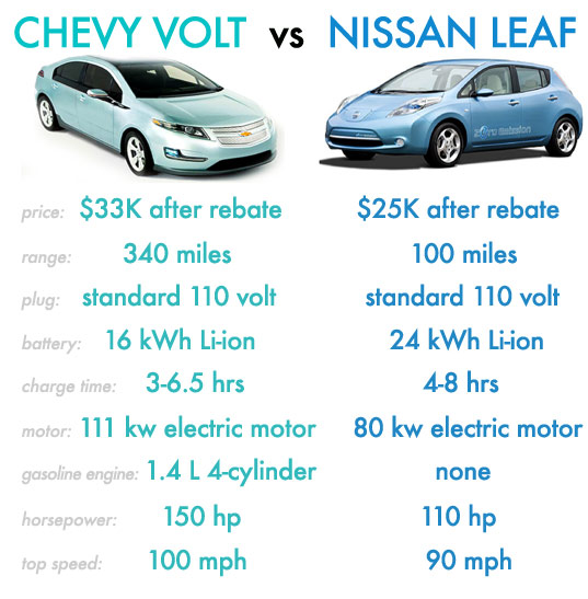 Chevy Volt Dramatically Outsold Nissan Leaf In December 2010