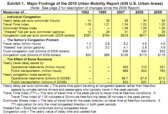 traffic, traffic congestion, road congestion, mobility, infrastructure, traffic jam,  transportation policy, Texas Transportation Institute, urban mobility report, wasted gasoline