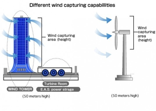 wind power Japan,desalination plant, nano water, wind power, wind tower, worlds largest wind generator,