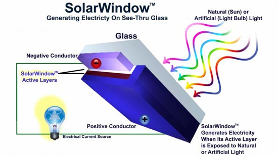 Solarwindow With Clear Spray On Film Could Generate 300