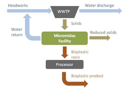 micromidas, biodegradable plastic, green plastic, plastic from sewage, green packaging, packaging the future, sustainable design, green design, low-impact packaging, sustainable product design, eco packaging design, waste reduction
