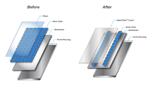Hypersolar increases solar efficiency by 300 with for Solar panel blueprint