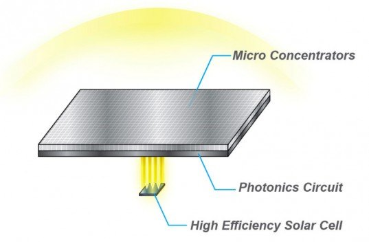 hypersolar, solar efficiency film, solar power, hypersolar film, solar power efficiency, solar energy