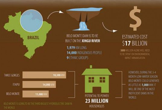 Belo monte dam, hydroelectric power, belo monte dam controversy, hydro electric power, dam three gorges, alternative energy, brazil alternative energy