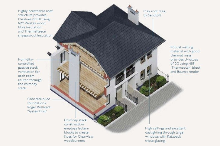 natural house the prince s foundation for the built environment