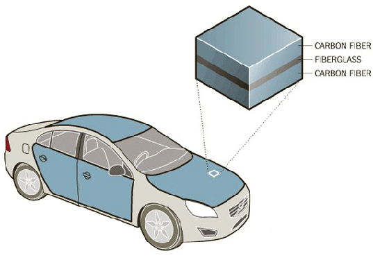 electric vehicle, electric transportation, structural power technology, range anxiety, imperial college london, volvo, Emile Greenhalgh, sustainable design, green design, green transportation