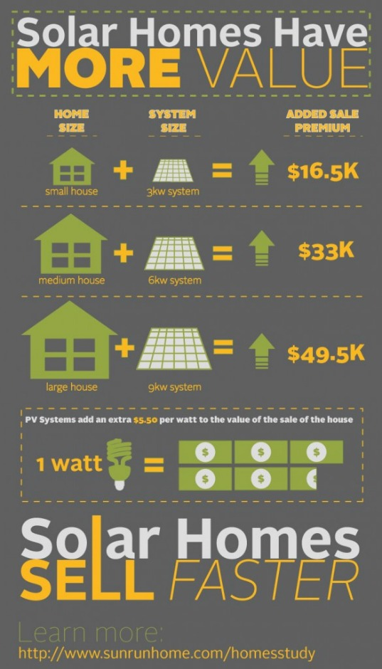 Solar Systems Increase Property Value, photovoltaic system, LBNL, solar system, property values, resale values