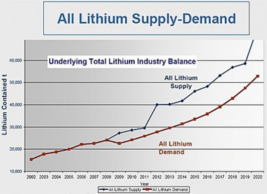Ford, University of Michigan, lithium supply study, lithium availability study, lithium ion batteries, electric vehicles, electric cars, Paul Gruber, Pablo Medina, green transportation, alternative transportation