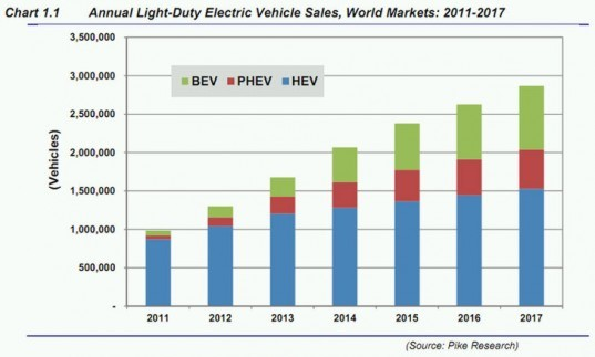 Pike Research, EV study, Electric Vehicle Market Forecasts, electric vehicle sales, hybrid vehicle sales, EV sales predicted, 46 times EV sales, 5.2 million EV sales, 13.9 million EV hybrid sales, green transportation, alternative transportation, vehicle forecasts, clean tech report