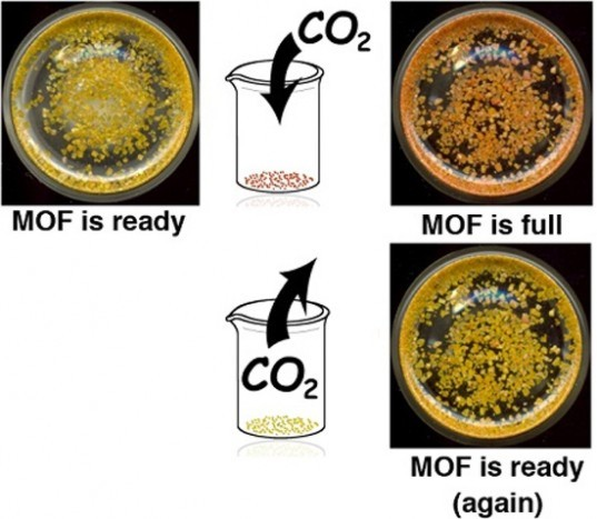 CD-MOF-2, organic carbon capture, green chemistry, carbon capture technologies, carbon capture and release, metal–organic frameworks, Weinberg College of Arts and Sciences, carbon capture, reduce atmosperic carbon, global warming solution, h