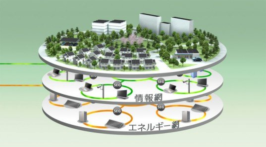 eco design, eco development, eco town, eco-city, electrical car town, fujisawa, Fujisawa SST, green city, green design, green town, integrated energy home, Japan eco city, Japan green city, panasonic, Panasonic eco city, smart grid city, smart grid design, smart grid integration, sustainable design, haruyuki ishio, haruyuki ishio interview