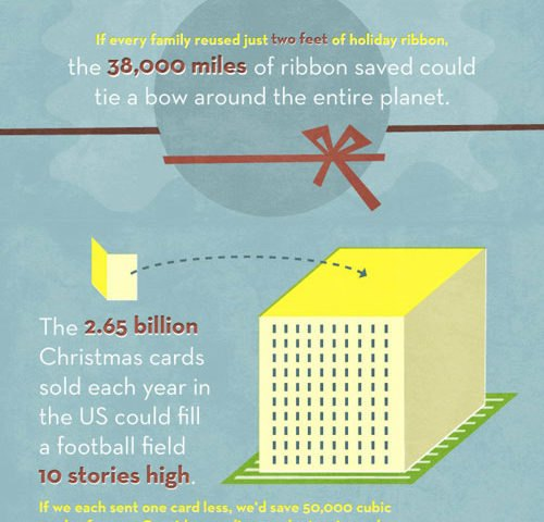 Eye-Opening Info-graphic Illustrates How Much We Waste Each Holiday