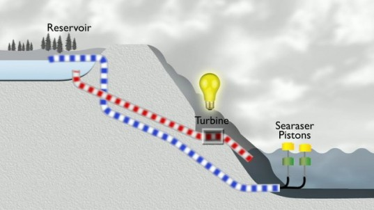 tidal power, tidal energy, searaser ecotricity, cheap clean electricity, searaser, ecotricity, tidal ecotricity, searaser project