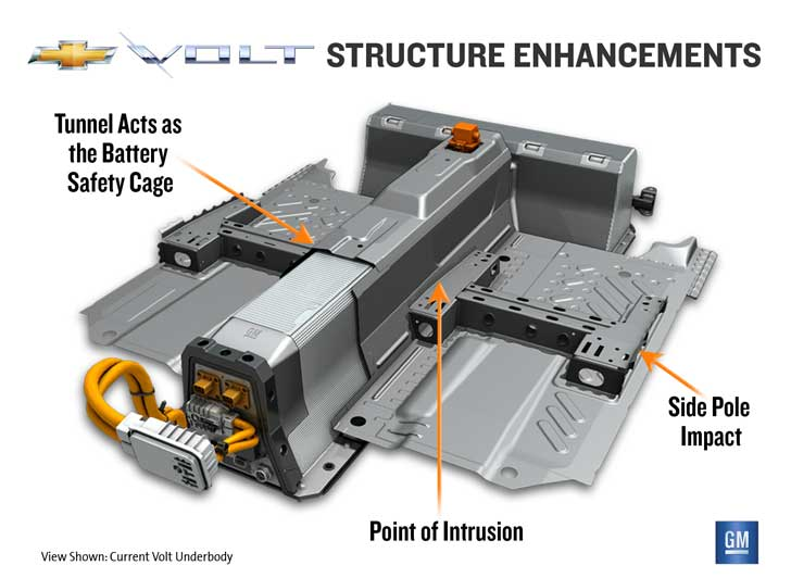 General Motors To Make Structural Changes Chevy Volt Batteries Ease Fire Fears