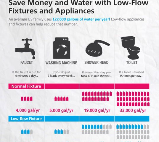 Elocal Infographic Shows How Much Water Your Home Is Wasting