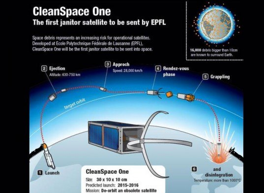 swiss space program, cleanspace one, space junk, space debris, decommissioned satellite, old satellite, what happens to satellites, junk in space, is there junk in space, swiss space program, swiss space janitor, swiss satellite