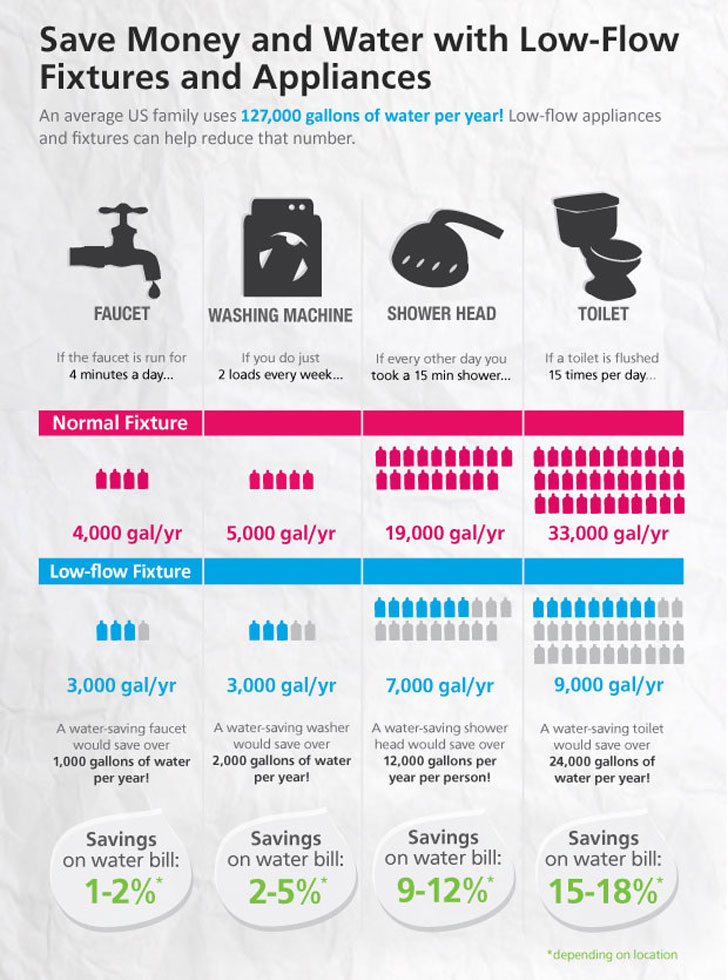 How Much Water Is Your Home Wasting 171 Inhabitat Green