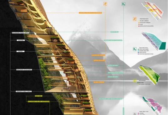 vertical village, rain water catchment, evolo 2012, green skyscraper, mountainside, eVolo 2012 skyscraper competition, land reclimation
