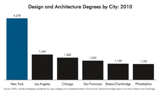 New Report Finds That Architecture And Design Schools Fuel - New york architecture schools
