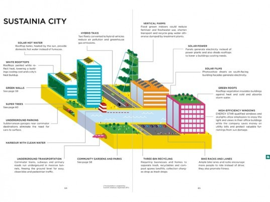 guide to sustainia, green light project, arnold schwartzenegger, connie hedegaard, general electric, big architects, knoll design, sustainable design, sustainable living, rio+20 conference, united nations, united nations global compact, sustainable cities, homes of the future