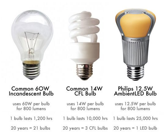 HOW TO: Switch Out Your Light Bulbs And Get Ready For The