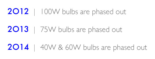 Incandescent Bulb Phase-Out Time Line, Incandescent Bulb Phase Out Time Line, 2012 100W, 2013 75W, 2014 40 and 60W