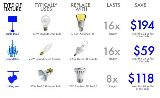 LED Replacement Bulb Chart, Find The Perfect LED Replacement For Your Old Bulbs, LED Light Bulb, 60W Incandescent Replacement, 12.5W AmbientLED Bulb, 15W Incandescent Candle Replacement, 2.5W DecoLED Candle, 50W Par20 Halogen Bulb, 7W AmbientLED Par20 replacement bulb, LED light bulb replacement chart, how to replace your old bulbs with LEDs