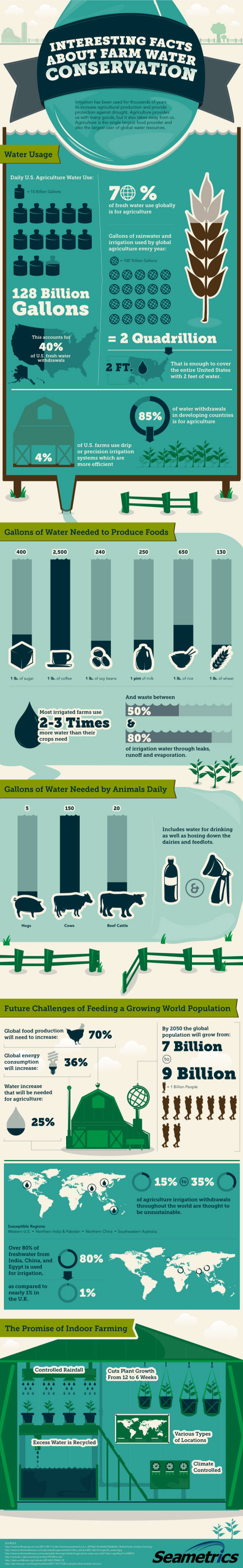 seametrics, water conservation, water infographic, water and farming, water and agriculture, farming and the environment, agriculture drain on water, Interesting Facts About Farm Water Conservation