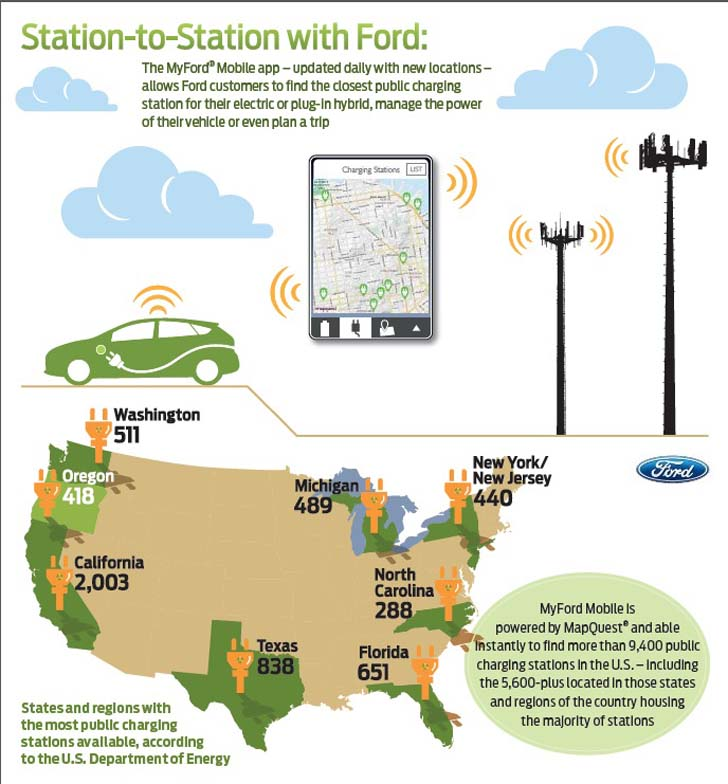 The Myford Mobile Helps Drivers Find Their Nearest Ev Charging Station